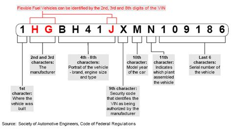 service - How much of a VIN code is needed to identify
