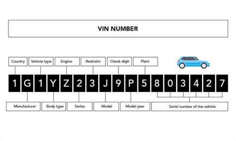 What is VIN Number (Vehicle Identification Number) - OBD