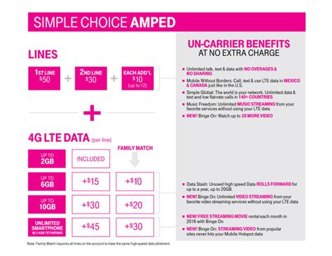 T-Mobile raises unlimited data price from $80 to $95 per
